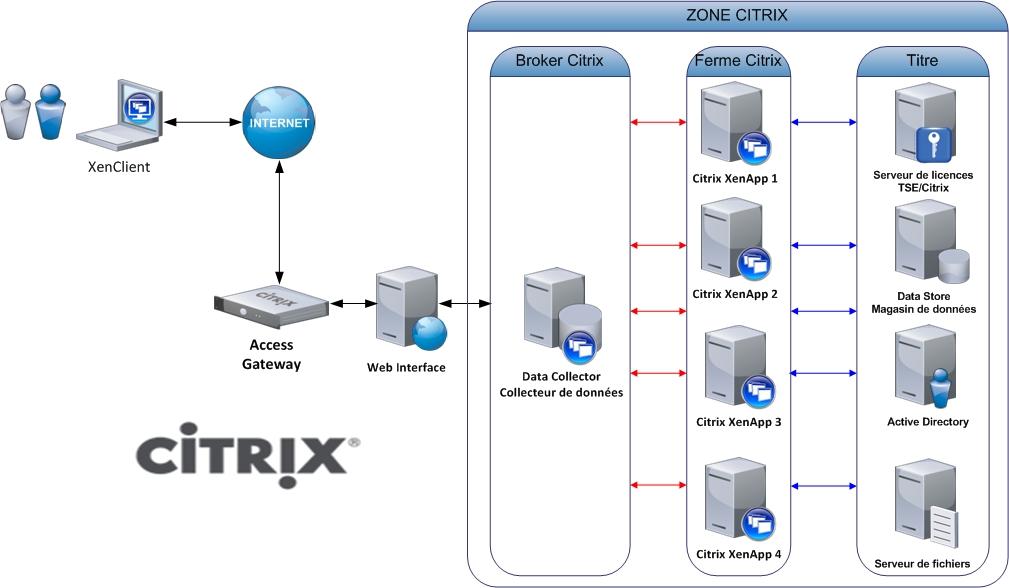 Citrix xml broker role